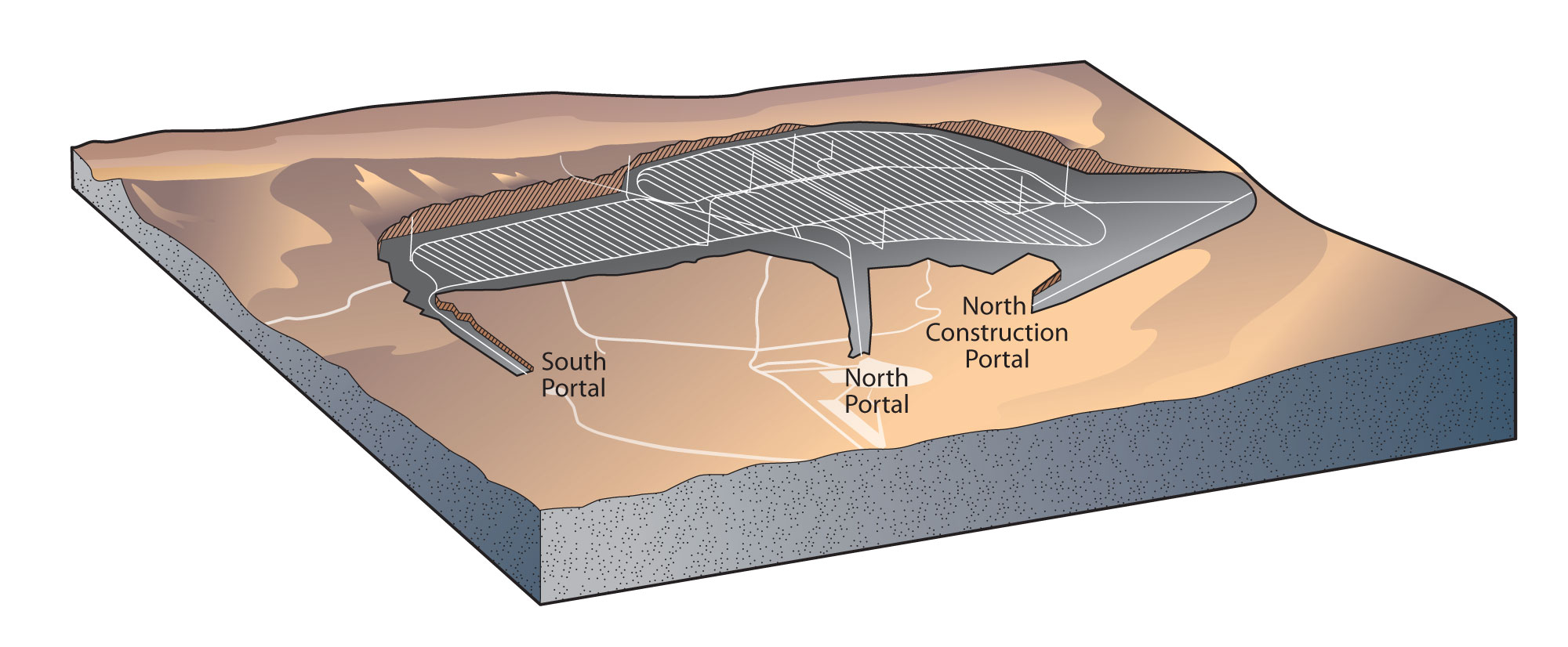 Yucca Mountain Repository